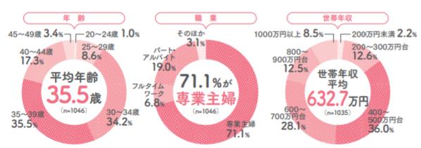 あんふぁんの読者像に関するグラフ(年齢・職業・世帯年収)