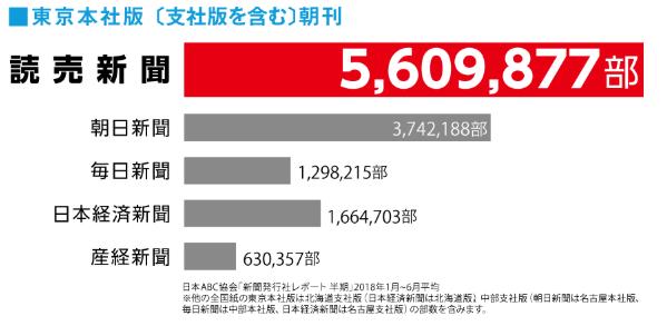 部数 推移 朝日 新聞 発行 部数激減の朝日新聞が生き残る唯一の道(2020年8月28日)|BIGLOBEニュース