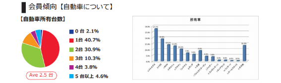 Nile's NILE(ナイルスナイル)会員動向(自動車について)に関するグラフ