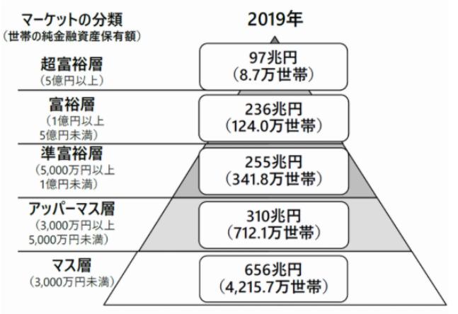 富裕層の市場規模(世帯の純金融資産保有額別)